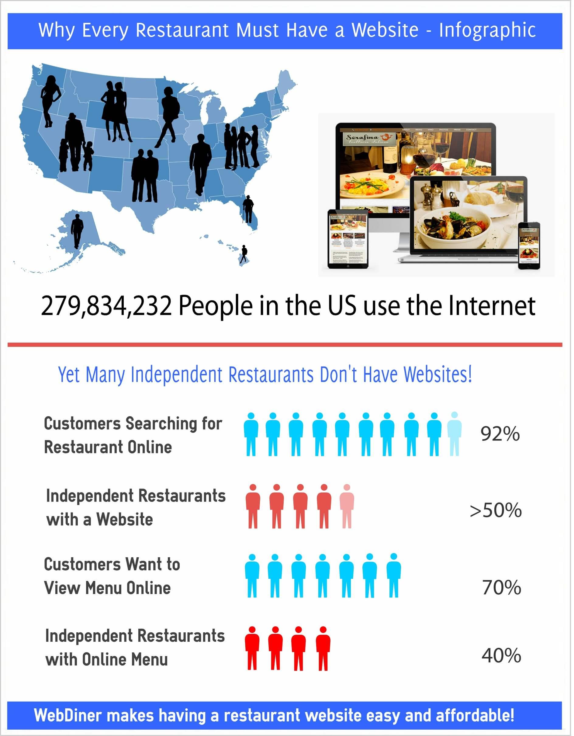 Restaurant Web Design Infographic